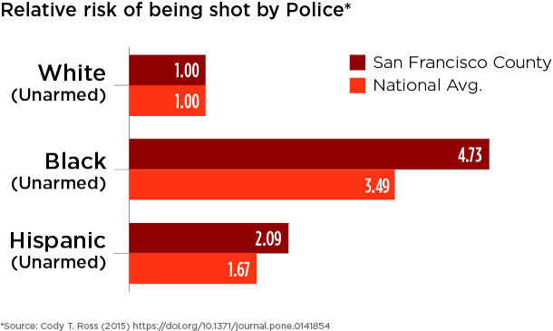 San Francisco County and national relative risks of being shot are compared across race for people who were unarmed.