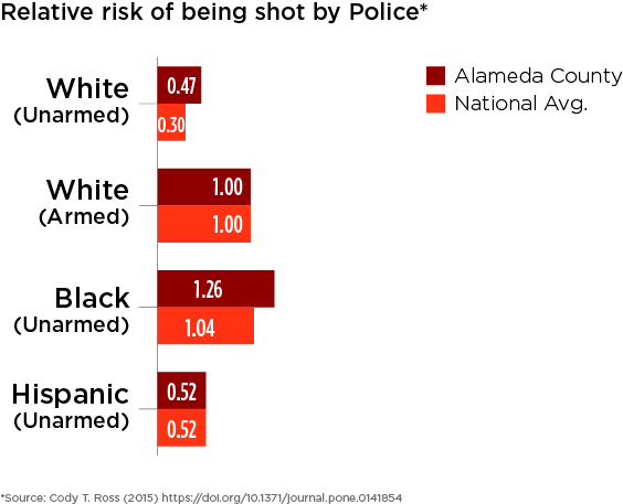 Alameda County and national relative risks of being shot for people who were unarmed are compared across race against white people who were armed.