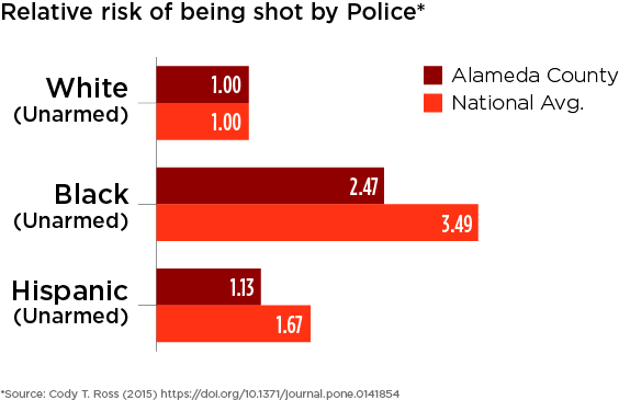 PictureAlameda County and national relative risks of being shot are compared across race for people who were unarmed.
