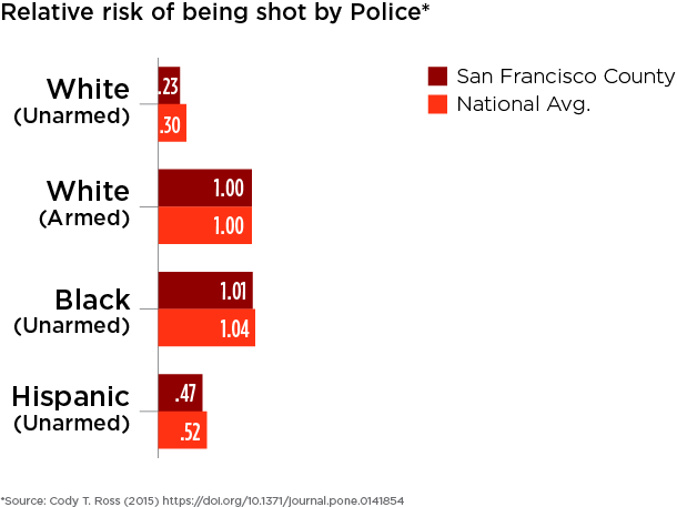 San Francisco County and national relative risks of being shot for people who were unarmed are compared across race against white people who were armed.