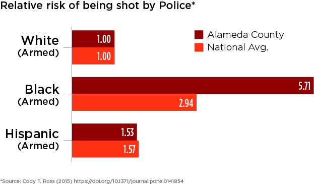 Alameda County and national relative risks of being shot are compared across race for people who were armed.
