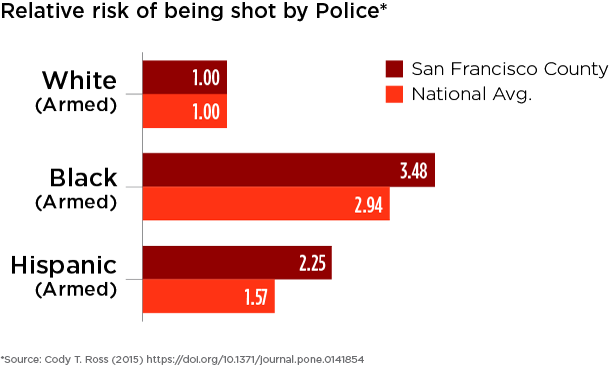 San Francisco County and national relative risks of being shot are compared across race for people who were armed.